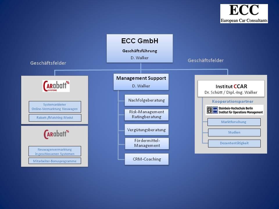 ECC GmbH_Struktur_150120